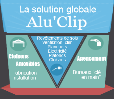 Solution globale Alu'Clip